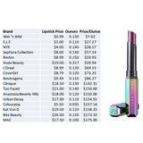 Someone Calculated the Cost Per Ounce of Your Favorite Lipsticks, and One Is Over $500