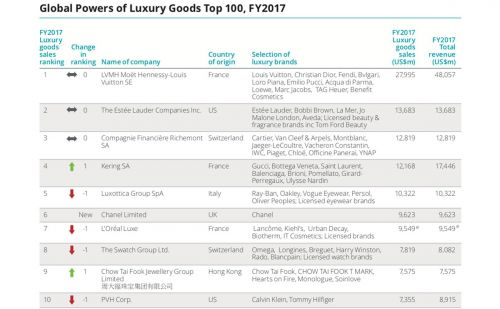 Global luxury goods see collective revenue of 247 billion dollars